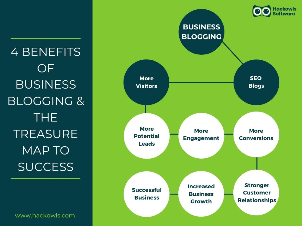 4 Benefits of Business Blogging & the Treasure Map to Success