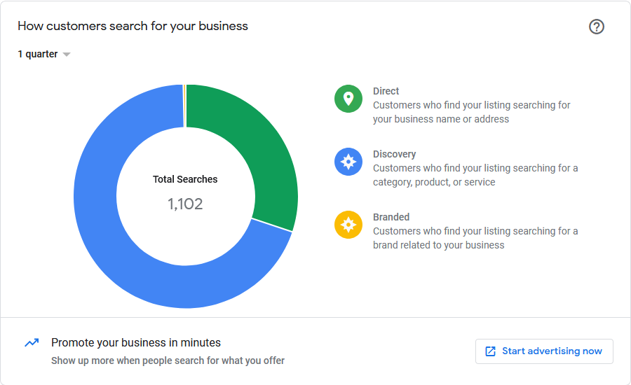 Google My Business Account - Direct and Discovery Searches