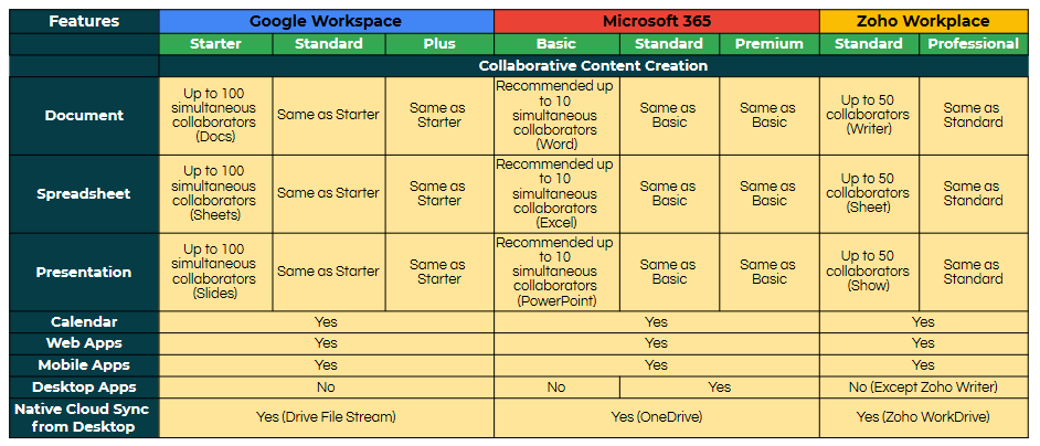 Online Workspace Comparision -Google vs Microsoft vs Zoho (2)