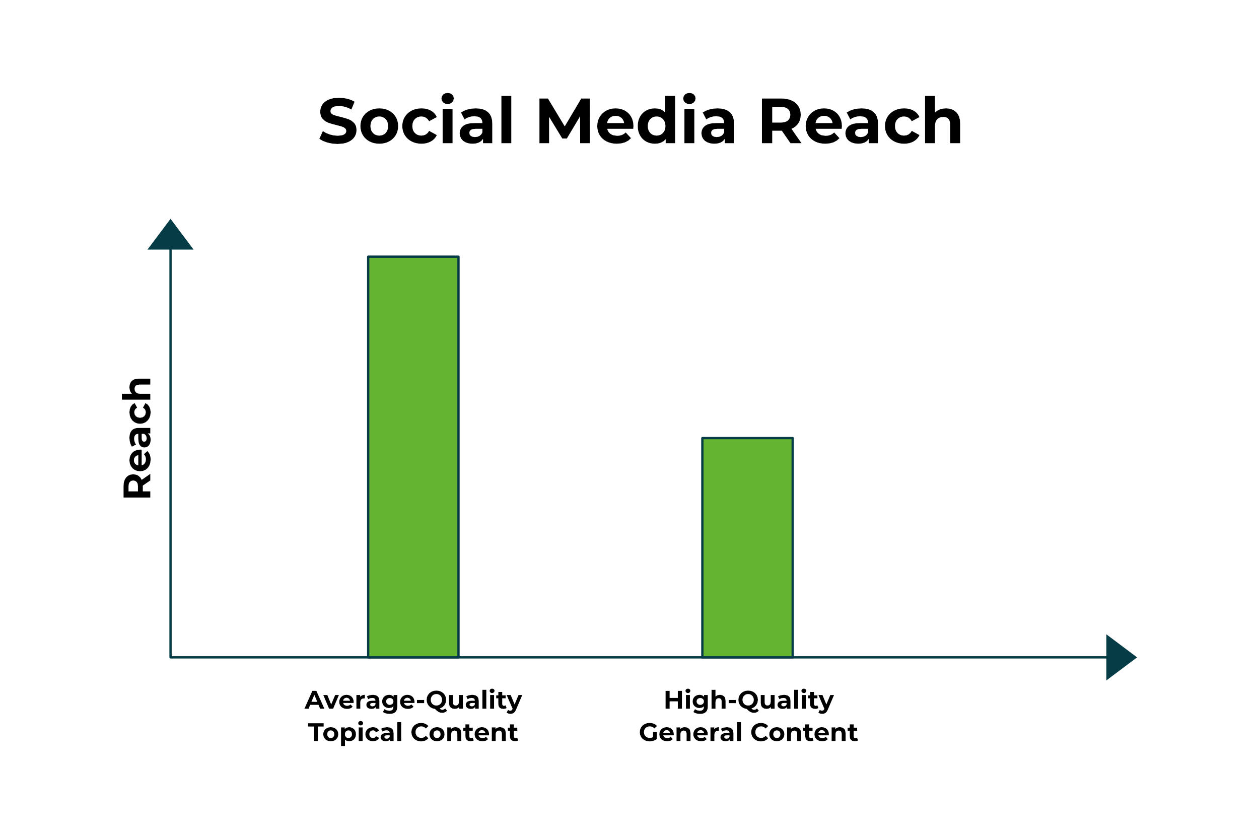 Using Social Media for Business #3 - Topical Content is Golden